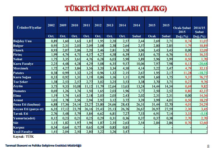 mercimek fiyat istatistikleri.png
